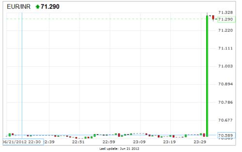 Rupee_euro